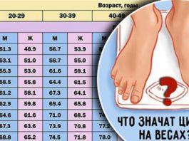 7 таблиц правильного соотношения веса, роста и возраста человека